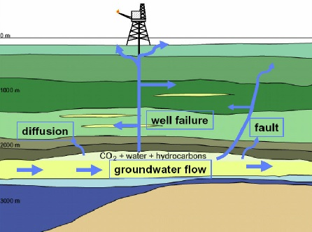 MISCIBILITY IN CO2 FLOOD – ENHANCED OIL RECOVERY