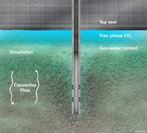 RESERVOIR IMPLICATIONS ON INJECTION CO2 ENHANCED OIL RECOVERY