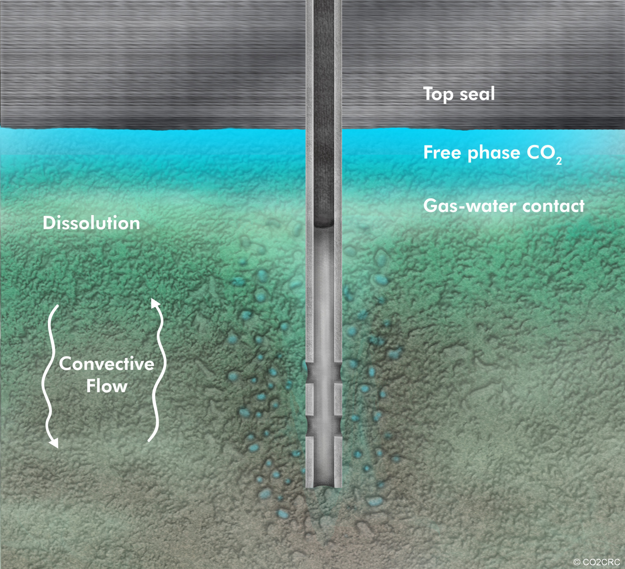 Carbon Dioxide dispersion - Enhanced Oil Recovery