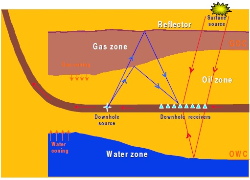 Borehole seismic systems
