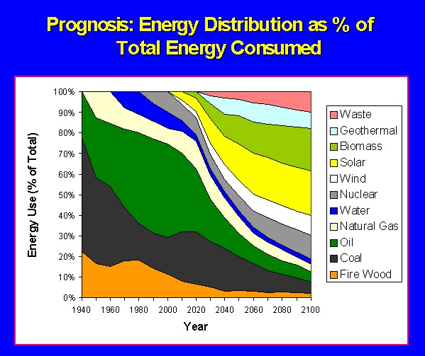 Energy distribution as percentage of total energy consumed