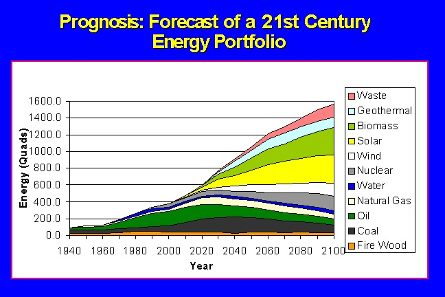 Forecast of a 21st Century Energy Portfolio