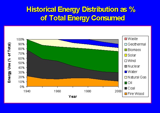 Historical Energy Distribution percentage of total energy consumed