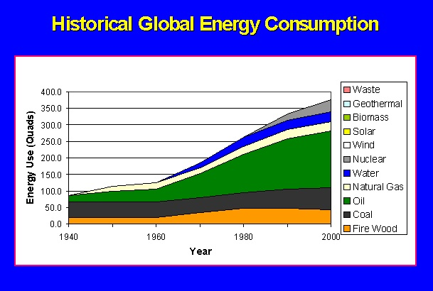 HISTORICAL GLOBAL ENERGY CONSUMPTION SINCE 1940 TO PRESENT DAY