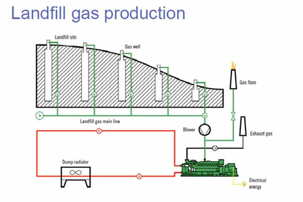 Landfill gas production scheme