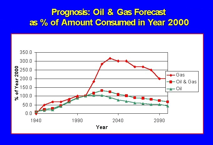Oil and gas forecast in 21st century