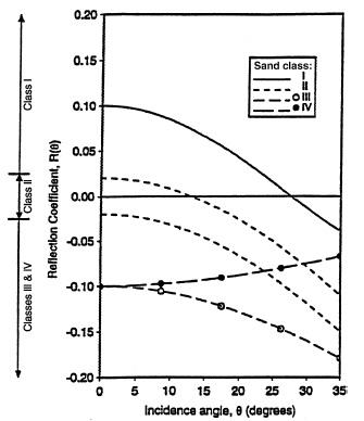 Amplitud variation with angle