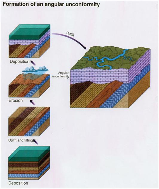 ANGULAR UNCONFORMITY GEOLOGY DEFINITION