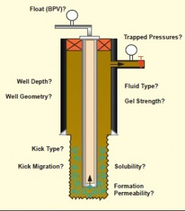 PROBLEMS IN DRILLING OPERATIONS