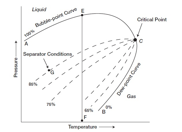 Reservoir fluid oil reservoirs and phase diagram ccuart Image collections