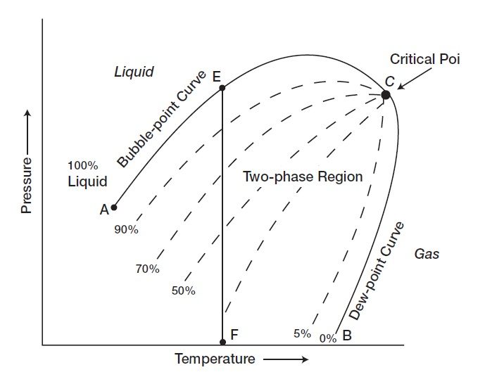 reservoir fluid oil reservoirs and phase diagram H2O Phase Diagram phase diagram