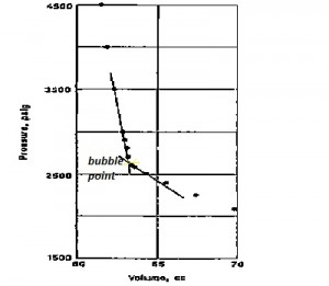Properties of fluid reservoirs pvt tests pressure vs volume ccuart Image collections