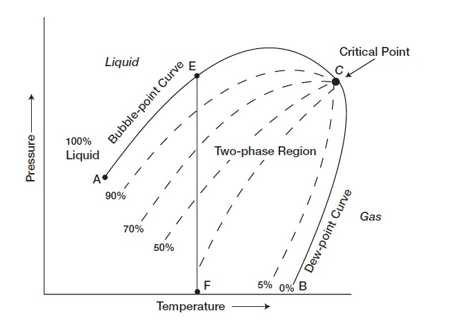 Reservoir Fluid Oil Reservoirs And Phase Diagram