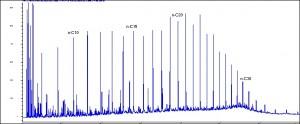 Diagrama de Cromatografía de hidrocarburos