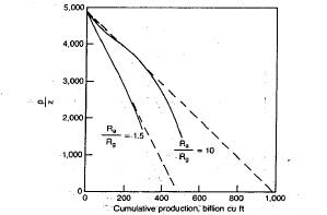EFFECT OF AQUIFER SIZE ON PZ CUMULATIVE PRODUCTION CURVES