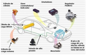 CARACTERISTICAS DEL GAS NATURAL VEHICULAR