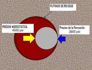 PROCESO DE INVASION DEL LODO HACIA EL WELLBORE