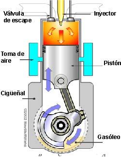 CICLO DE DIESEL Y MOTOR DE DIESEL
