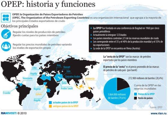 ORGANIZACION DE PAISES EXPORTADORES DE PETROLEO OPEP