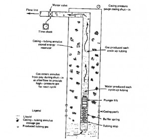 LIQUID LOADING PROCESS IN GAS WELLS
