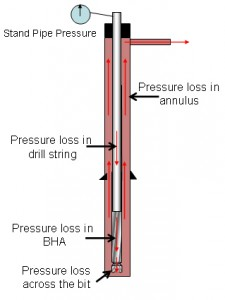 DETERMINING THE STATIC AND FLOWING PRESSURES OF A GAS WELL
