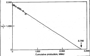 PROBLEMS IN USING MATERIAL BALANCE METHODS