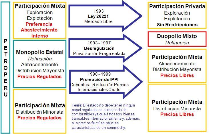 REFORMA DEL SUBSECTOR DE HIDROCARBUROS