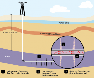 Scheme of production in the tight gas and shale gas difference