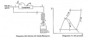 REFRIGERACION DE GASES – SISTEMAS LINDE Y CLAUDE