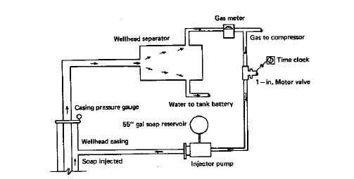 SOAP INJECTION SYSTEM