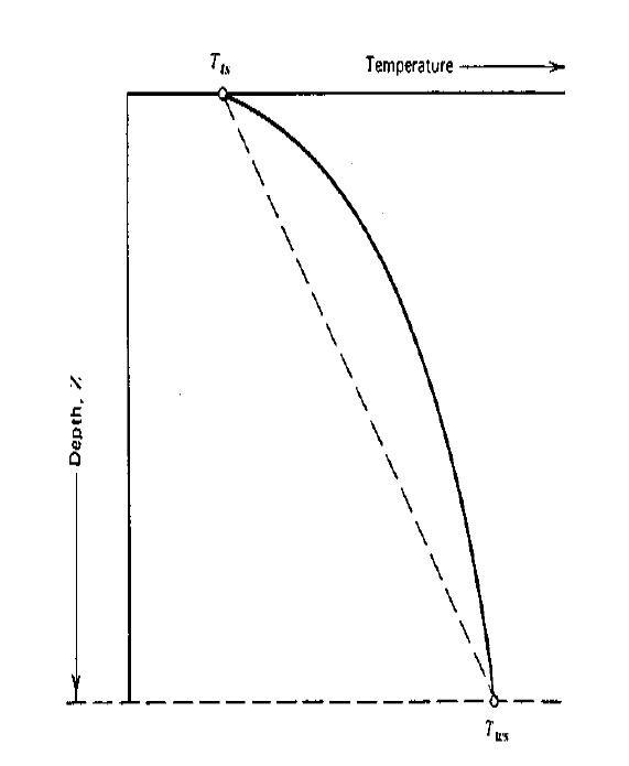 TEMPERATURE PROFILE IN A STATIC WELL