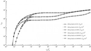 Wellbore storage and skin factor in an homogeneous reservoir