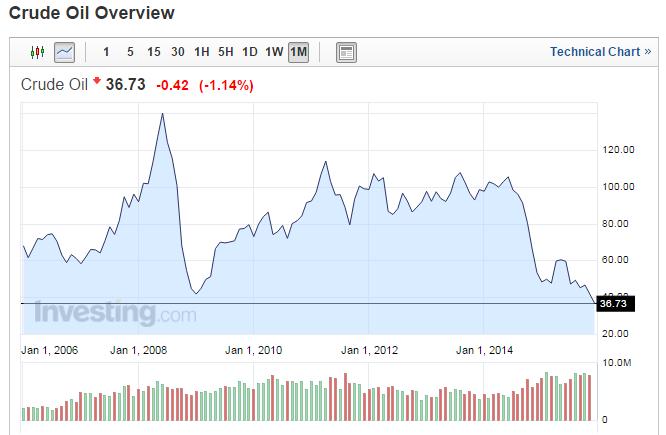 precios del petróleo en 36 USD