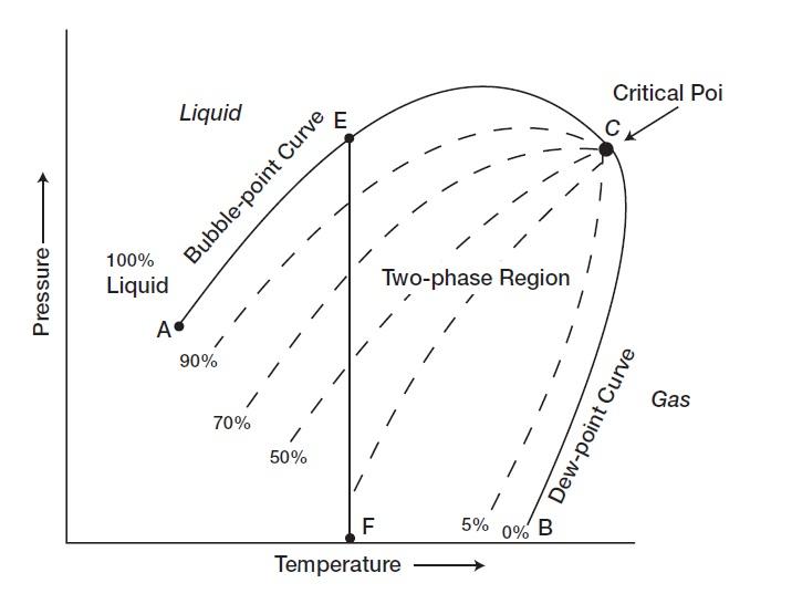 reservoir fluid oil reservoirs and phase diagram. Black Bedroom Furniture Sets. Home Design Ideas